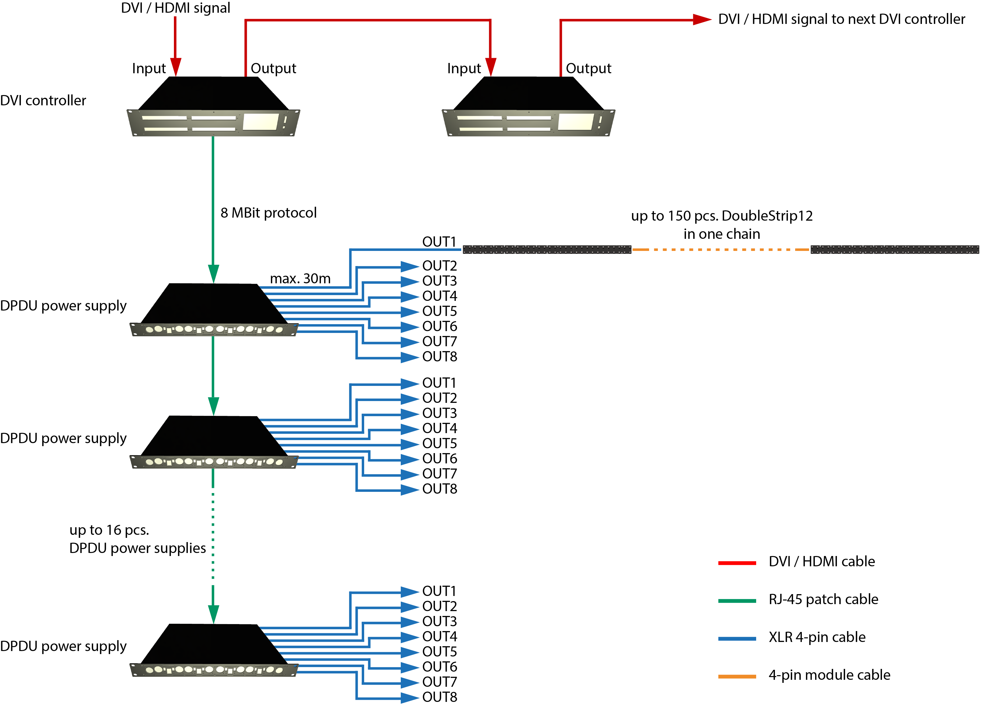 System diagram of a typical DoubleStrip12™ LED video installation