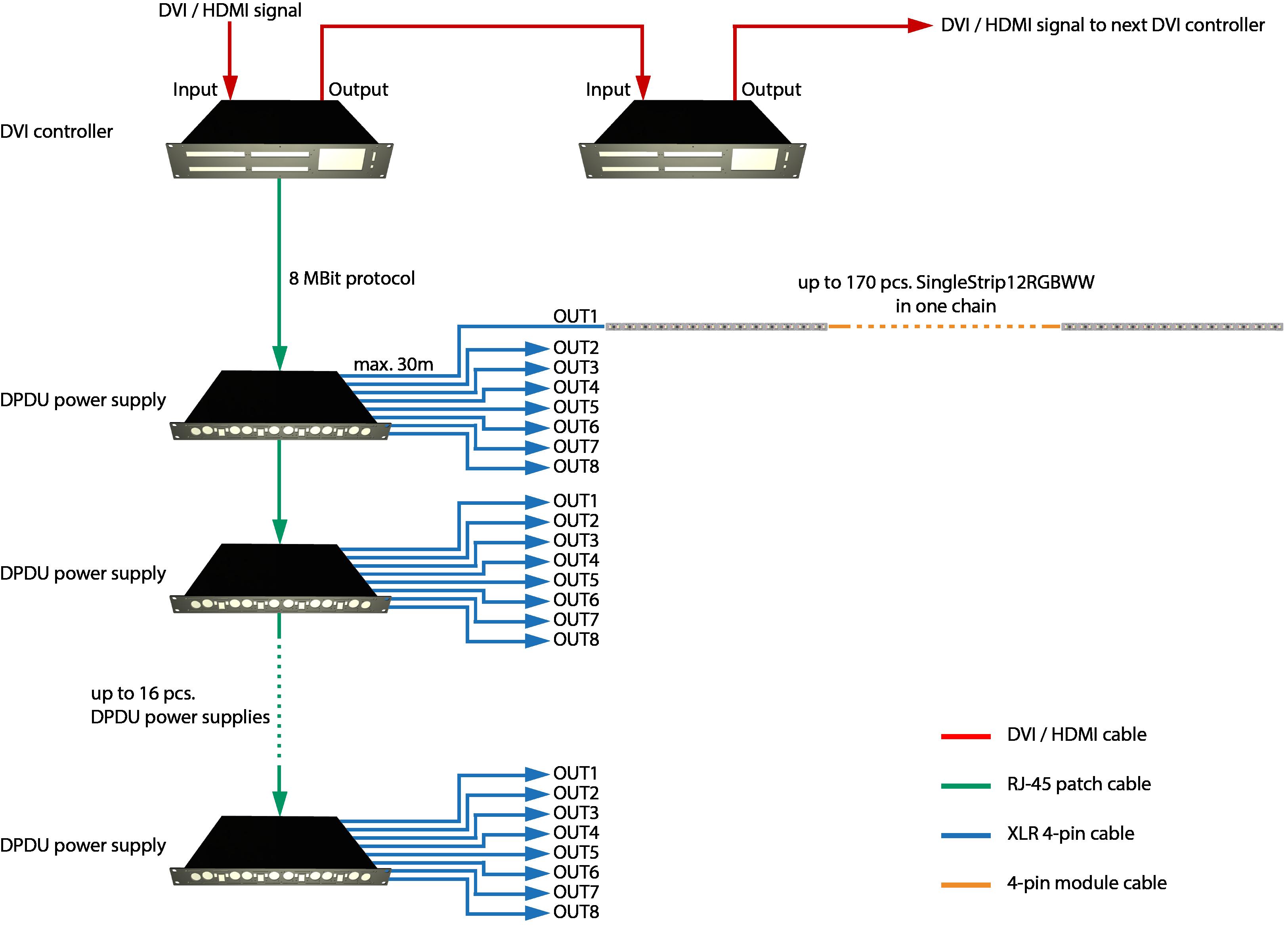 Systemdiagramm einer typischen SingleStrip12RGBWW™ LED-Videoinstallation