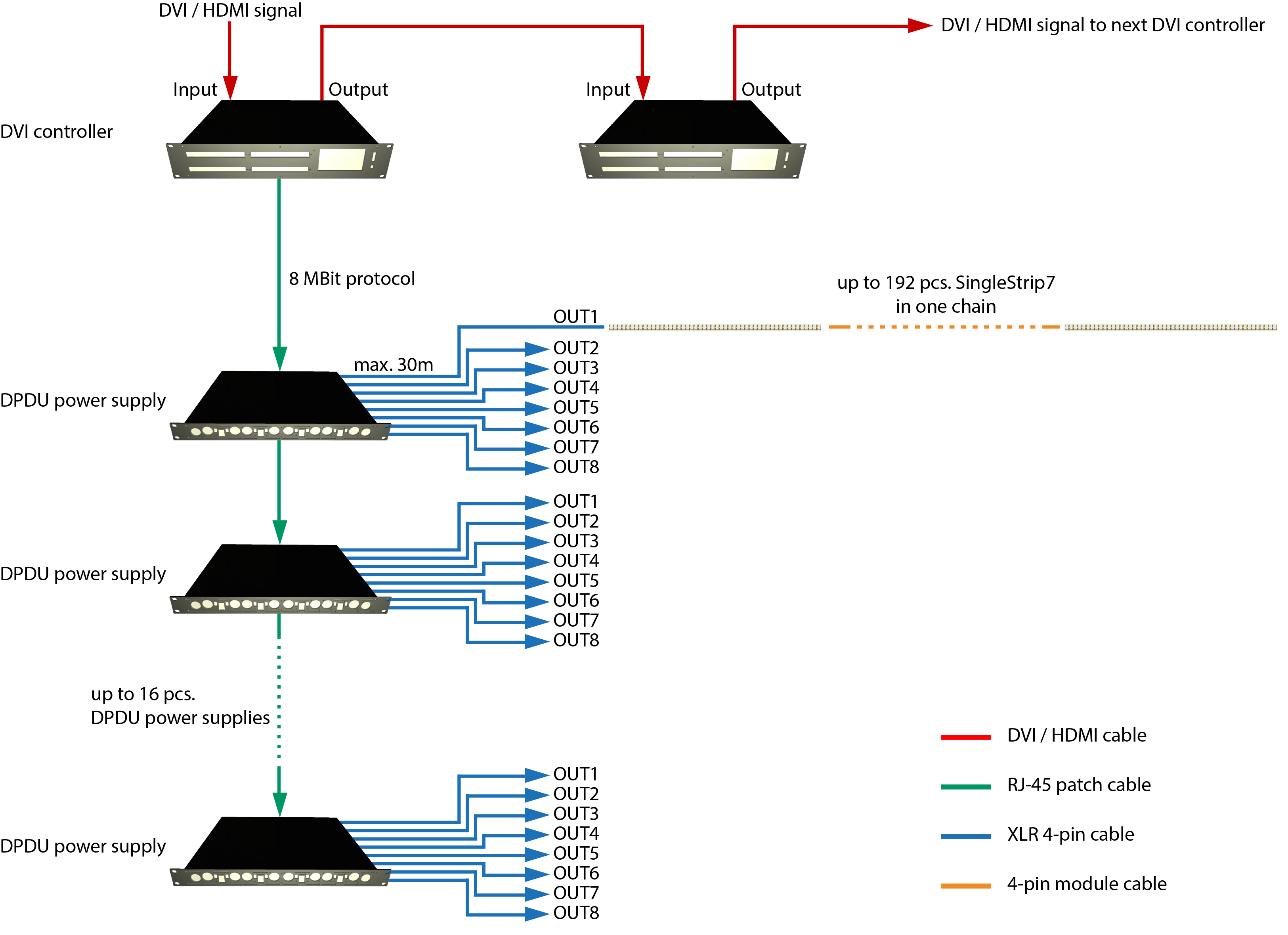 System diagram of a typical SingleStrip7™ LED video installation