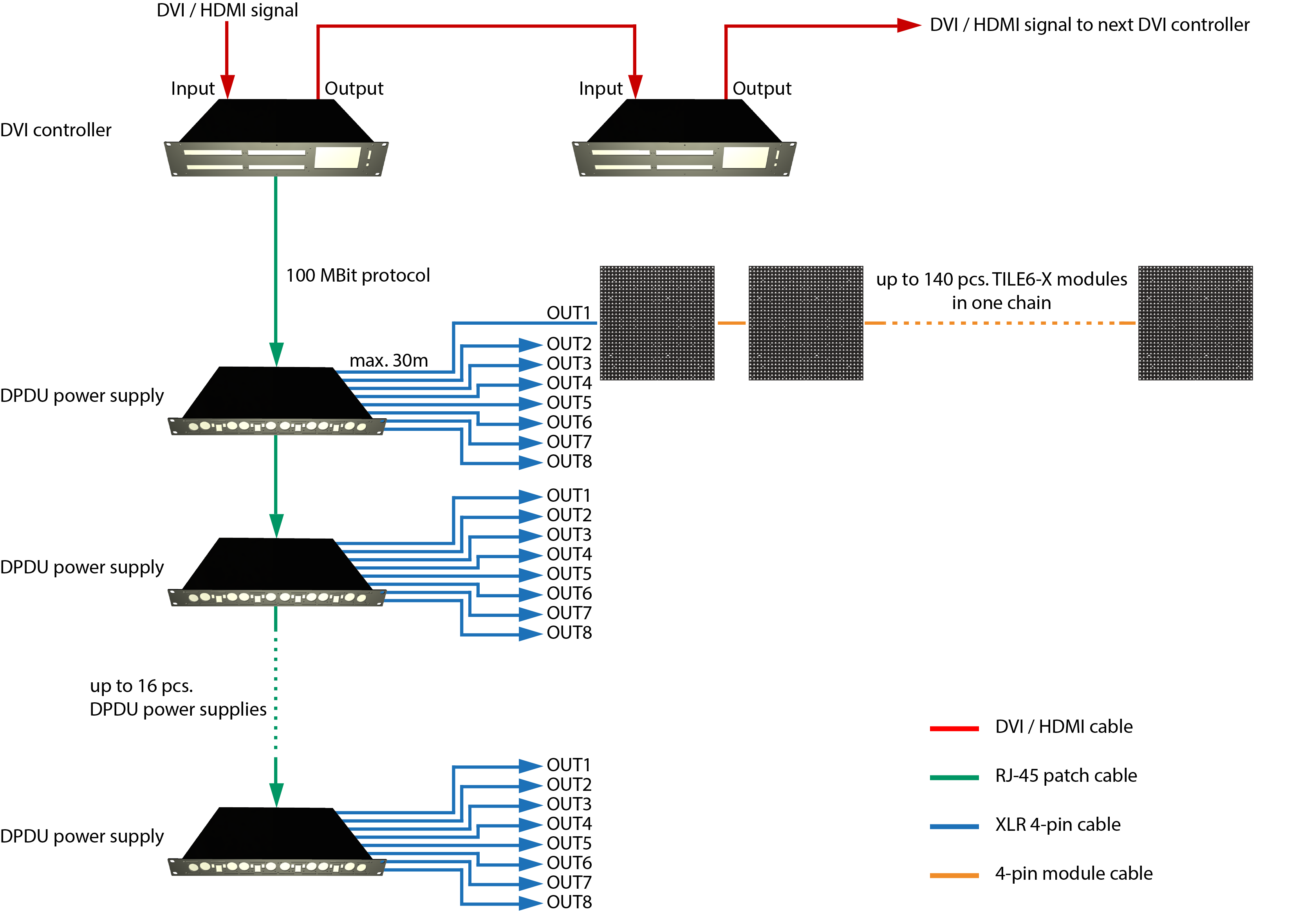 System diagram of a typical TILE6-X® LED video installation