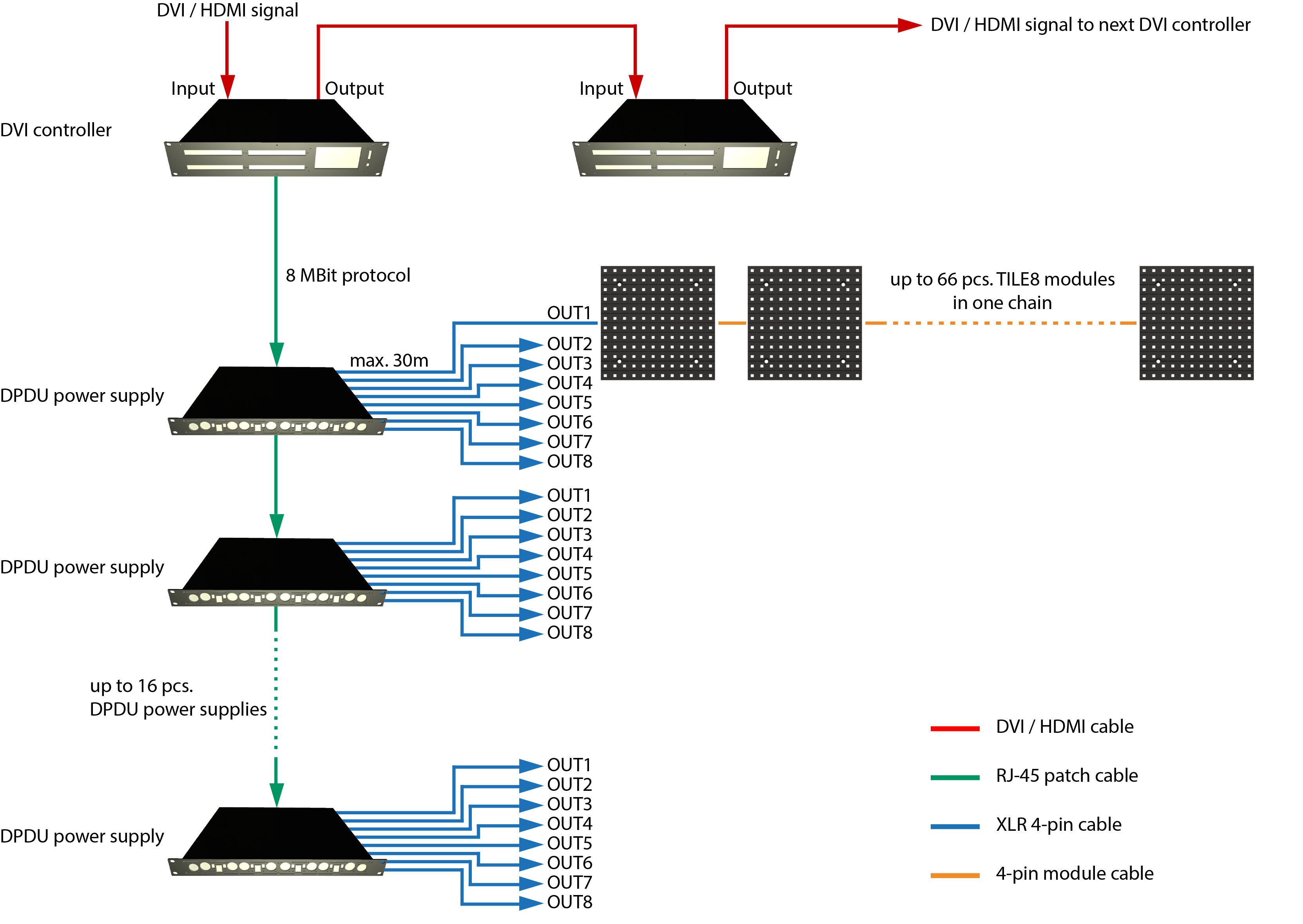 System diagram of a typical TILE8® LED video installation