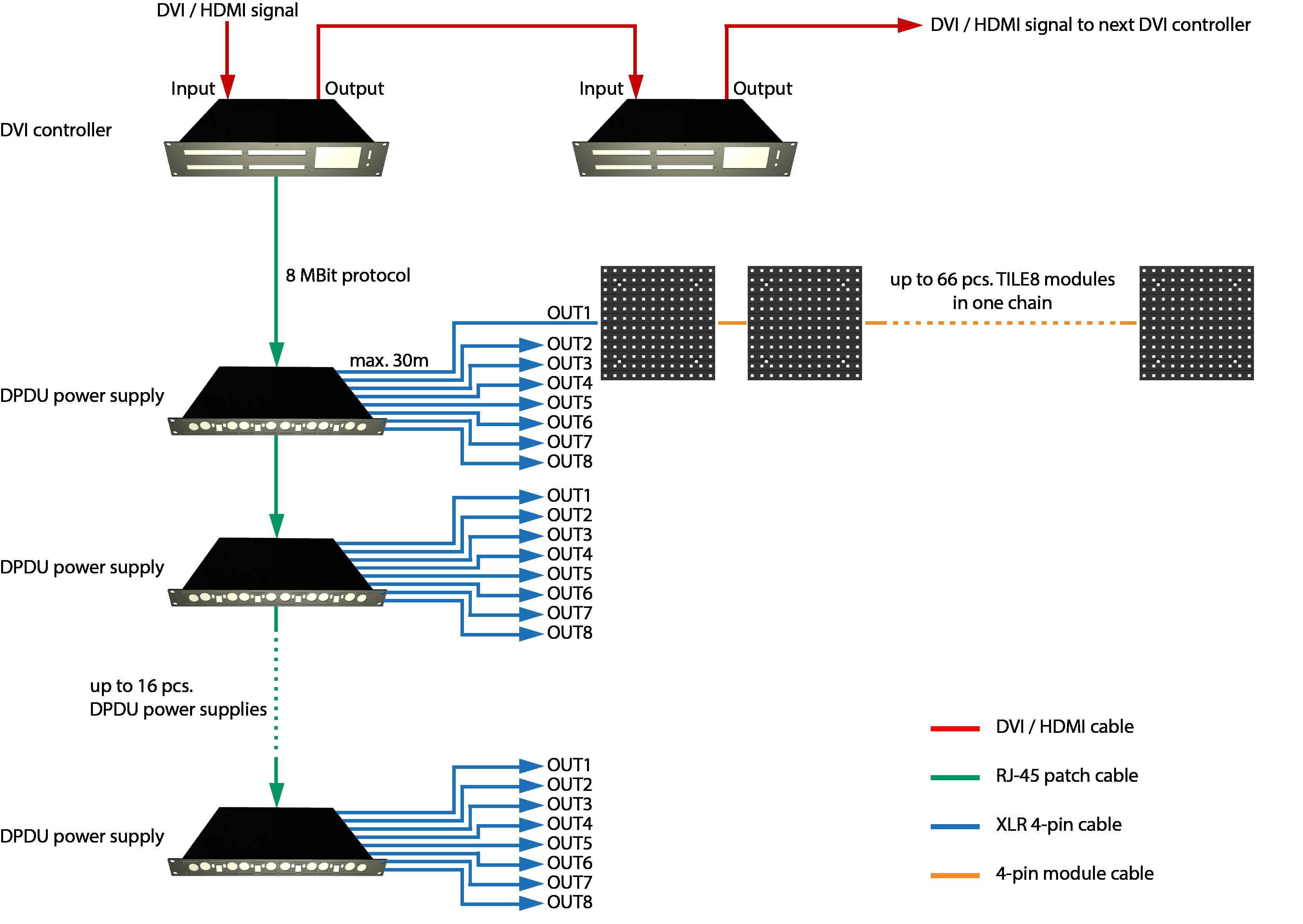Systemdiagramm einer typischen TILE8® LED-Videoinstallation